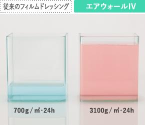 水蒸気透過量の違い