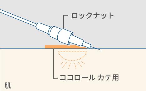 ●ココロール カテ用 使用