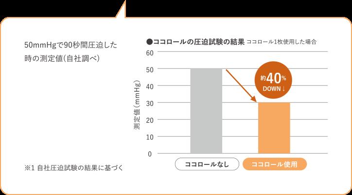 50mmHgで90秒間圧迫した時の測定値(自社調べ)
