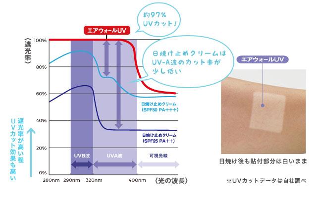 UV約97%カット!日焼け止めクリームを上回るUVカット効果。日焼け後も貼付部分は白いまま