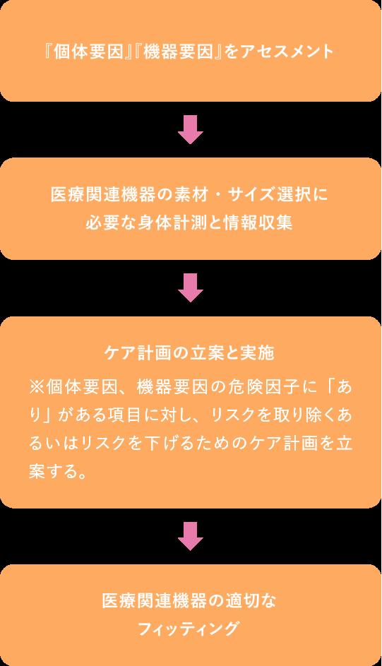 【 予防の基本的な流れ(治療開始前) 】
