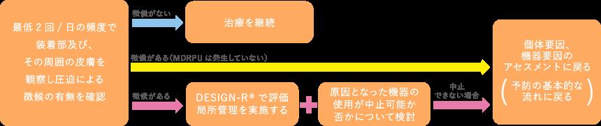 【 管理の基本的な流れ(治療開始後) 】